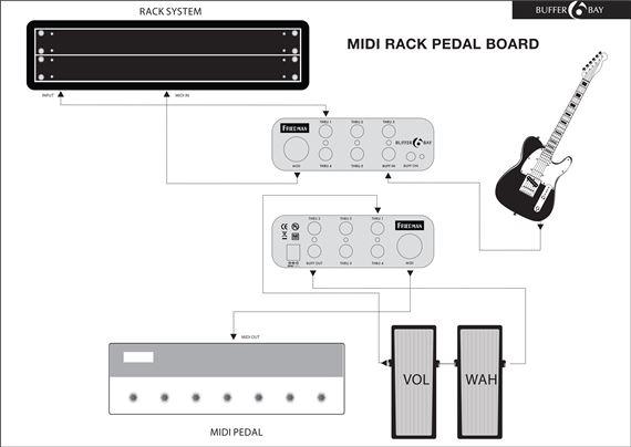 Friedman Tour Pro 1525 Platinum Pack Pedal Board Power Grid Buffer