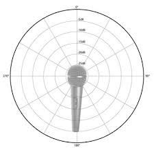 Microphone Pattern Diagram