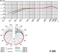 AKG_C520_Freq.Response_Polar_Pattern
