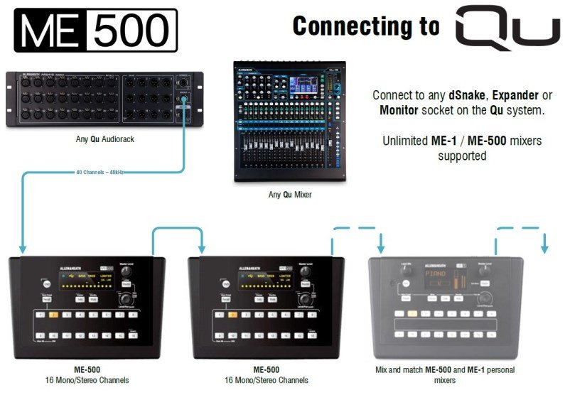 Allen and Heath ME500 Connection