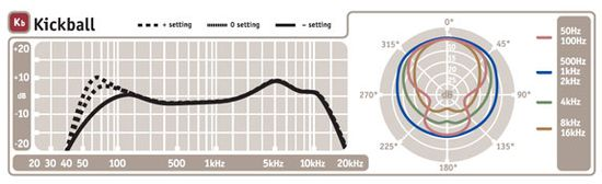 Kickball Frequency Response
