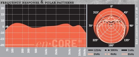 enCORE 100 Frequency Response & Polar Pattern