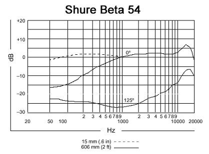 Shure Beta 54 Frequency Response