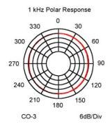 CO3 Polar Response