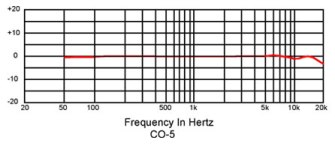 CO5 Frequency Response