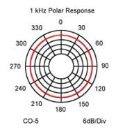 CO5 Polar Response