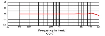 CO7 Frequency Response