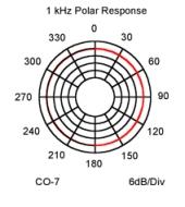 CO7 Polar Response