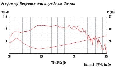 FTR15 4080FD Frequency Response and Impedance Curves