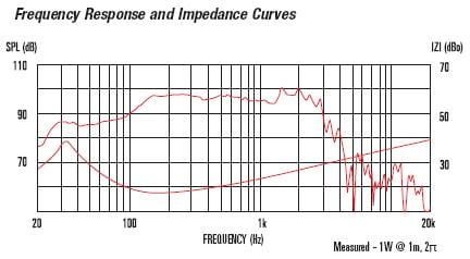 FTR15 4080F Frequency Response and Impedance Curves