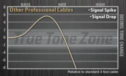 Competitors Cables