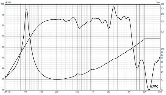 Eminence Legend B810 Frequency Graph