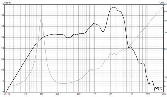 Eminence Legend 1258 Frequency Response Graph