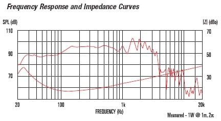 FTR18 4080F Frequency Response and Impedance Curves
