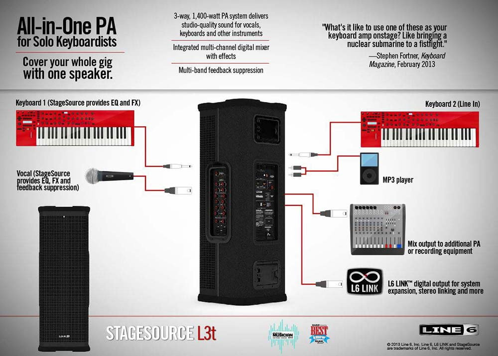 line 6 stagesource l3t powered pa speaker. Black Bedroom Furniture Sets. Home Design Ideas