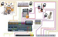 Presonus StudioLive in Studio