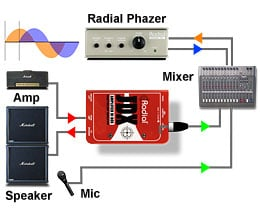 JDX with an amplifier, microphone and phase tool