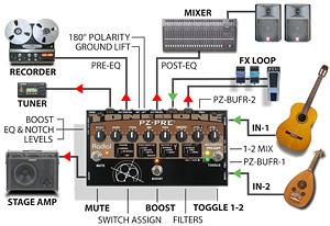 Radial Tonebone PZ Pre Setup
