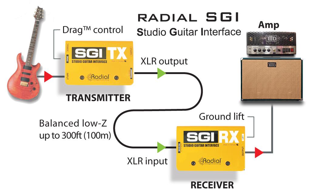 radial sgi studio guitar interface. Black Bedroom Furniture Sets. Home Design Ideas
