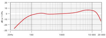 M1 Frequency Response