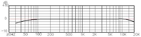 SE Electronics Frequescy Response Curve