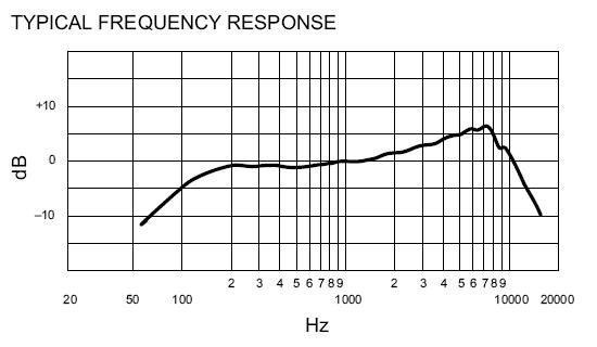 Shure SM48 Frequency Response