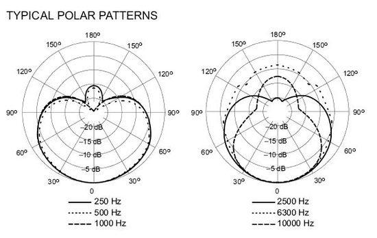 Shure SM48 Polar Pattern