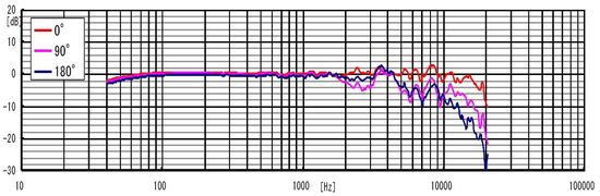 Sony PCMM10 Microphone Characteristic Graph