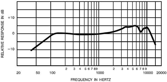 Shure SM58 Frequency Response
