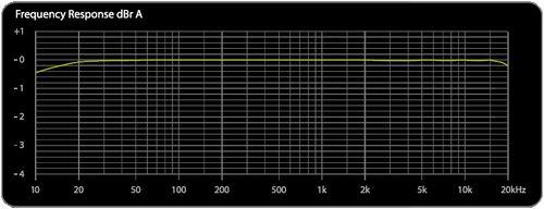 X2 XDR95 Freq Chart