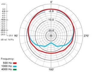 Broadcaster Polar Pattern