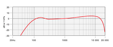 Procaster Frequency Response