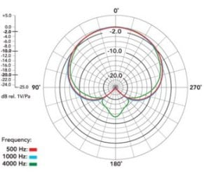 Procaster Polar Pattern